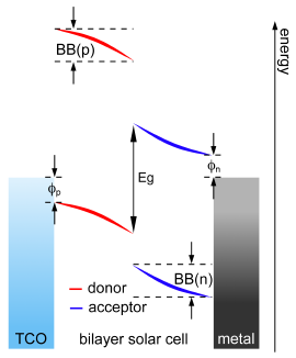 energy-levels-in-bilayer-solar-cell.png