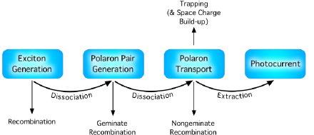 opv-generation-recombination-scheme.jpg