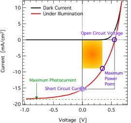 Intermediate Current Voltage Characteristics Of Organic