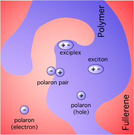 polaron-pair-exciton-exciplex.png